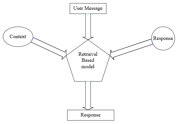 working-mechanism-of-chatbot