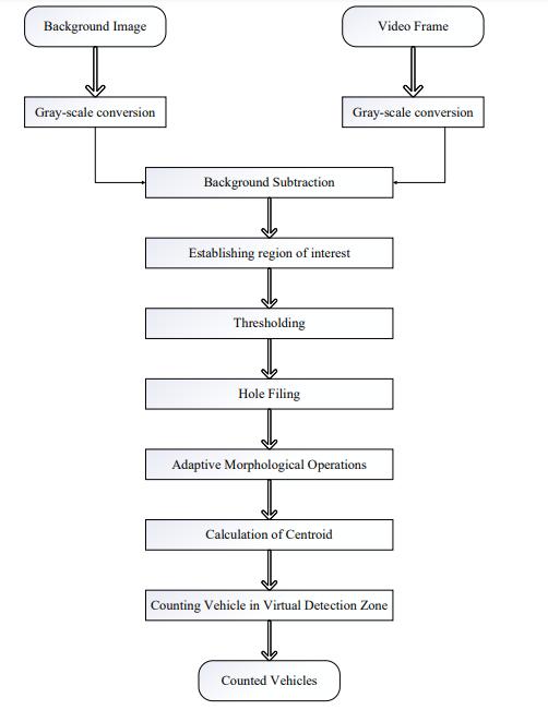 Single Vehicle Detection flow chart
