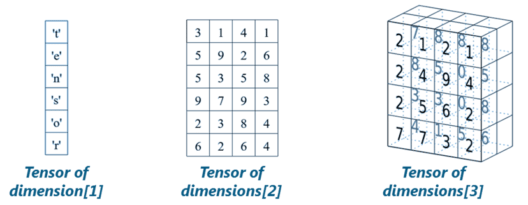 Dimension of Tensor