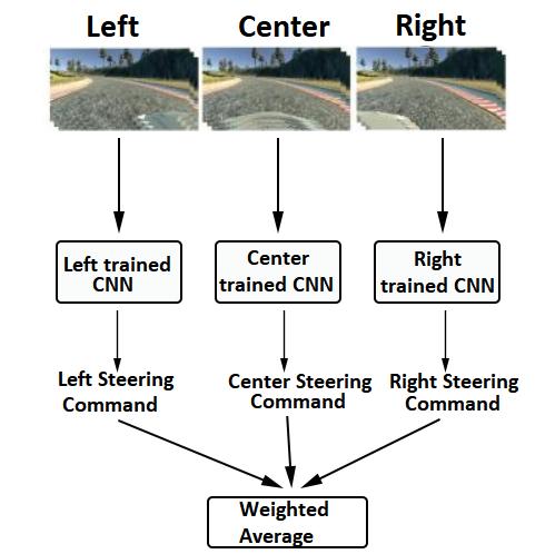 CNN model prediction for autopilot